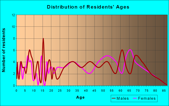 Age and Sex of Residents in zip code 36793