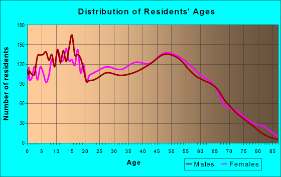 Age and Sex of Residents in zip code 36804
