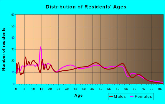 Age and Sex of Residents in zip code 36852