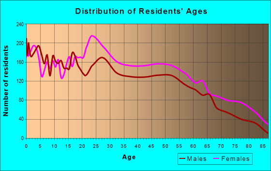 Age and Sex of Residents in zip code 36867