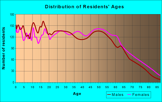 Age and Sex of Residents in zip code 36869