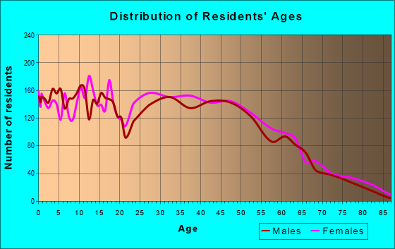 Age and Sex of Residents in zip code 36870