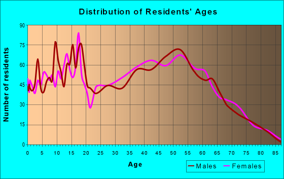 Age and Sex of Residents in zip code 36874