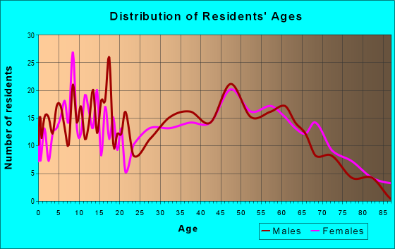 Age and Sex of Residents in zip code 37012