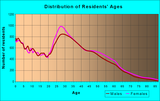 Age and Sex of Residents in zip code 37013