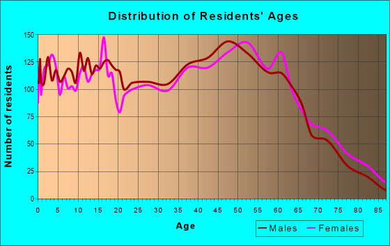 Age and Sex of Residents in zip code 37015