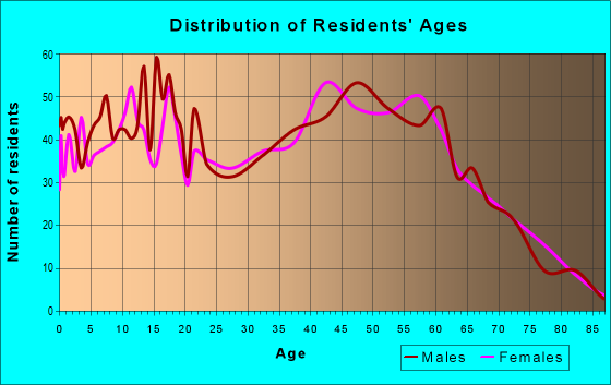 Age and Sex of Residents in zip code 37025