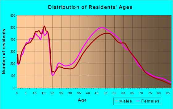 Age and Sex of Residents in zip code 37027