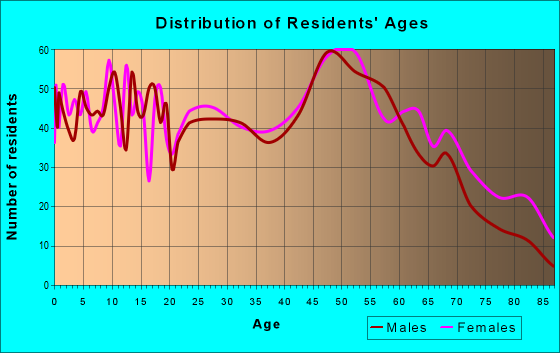 Age and Sex of Residents in zip code 37030