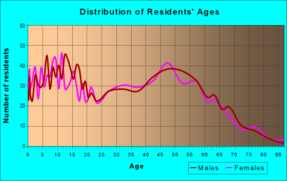 Age and Sex of Residents in zip code 37032