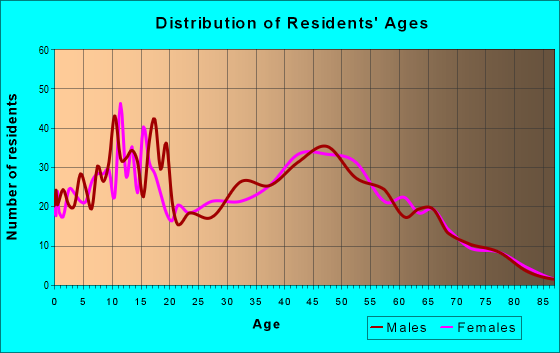 Age and Sex of Residents in zip code 37035