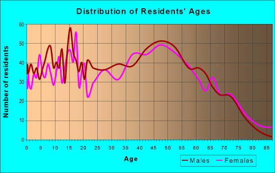 Age and Sex of Residents in zip code 37036