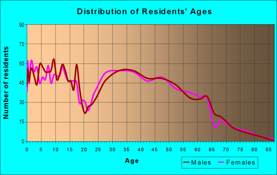 Age and Sex of Residents in zip code 37037