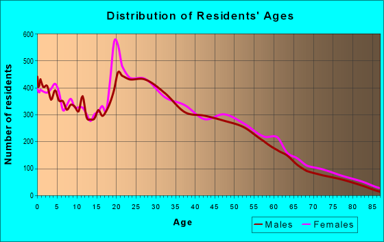 Age and Sex of Residents in zip code 37040