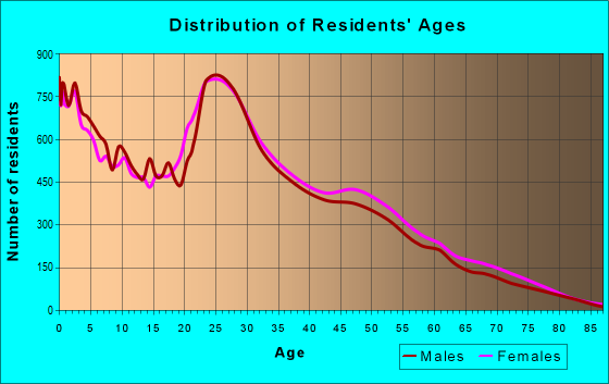 Age and Sex of Residents in zip code 37042