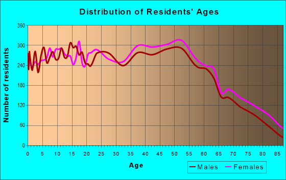 Age and Sex of Residents in zip code 37043