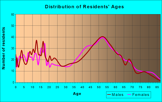 Age and Sex of Residents in zip code 37046