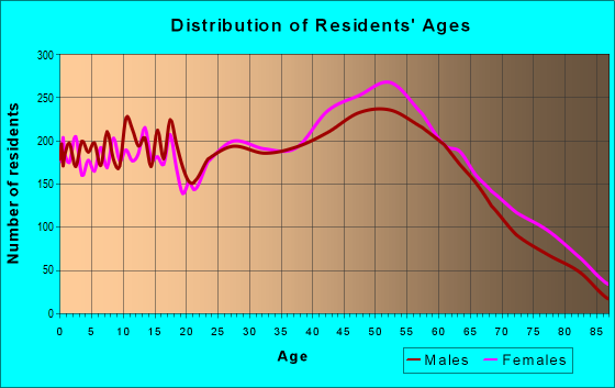 Age and Sex of Residents in zip code 37072
