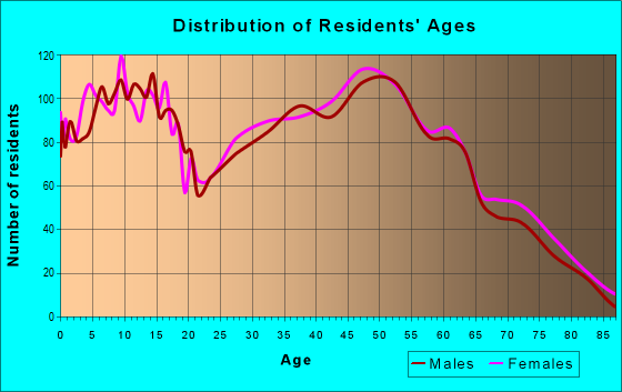 Age and Sex of Residents in zip code 37073