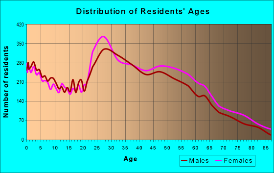 Age and Sex of Residents in zip code 37076