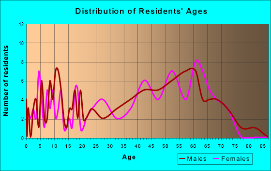 Age and Sex of Residents in zip code 37078
