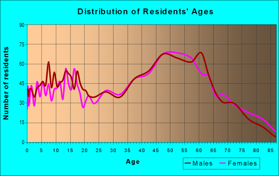 Age and Sex of Residents in zip code 37080