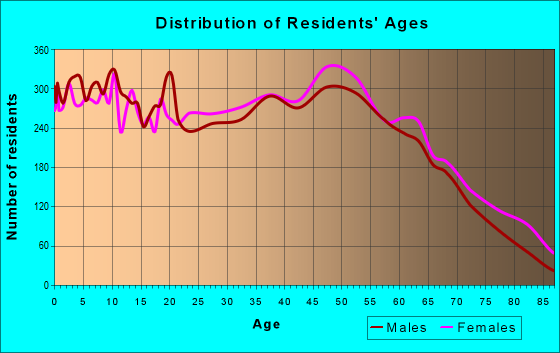 Age and Sex of Residents in zip code 37087