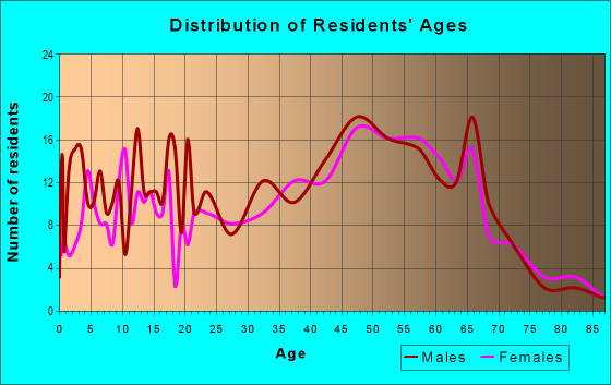 Age and Sex of Residents in zip code 37095