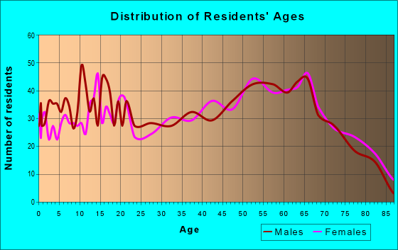 Age and Sex of Residents in zip code 37096