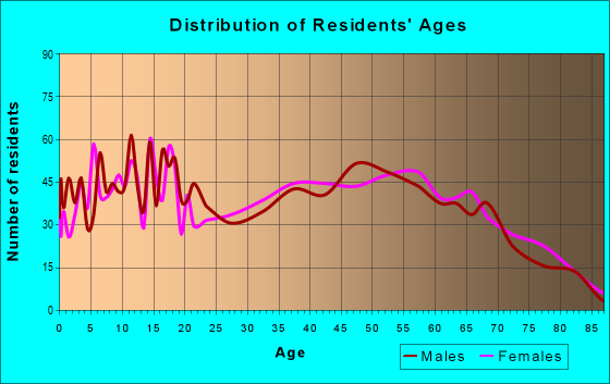 Age and Sex of Residents in zip code 37101