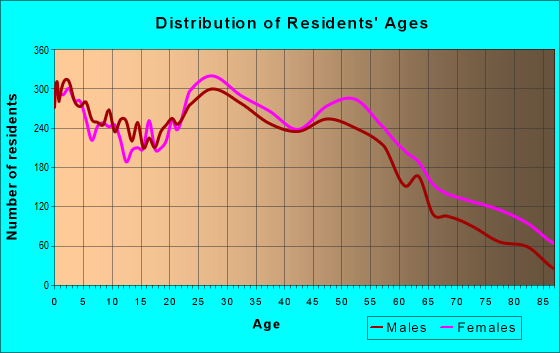 Age and Sex of Residents in zip code 37115