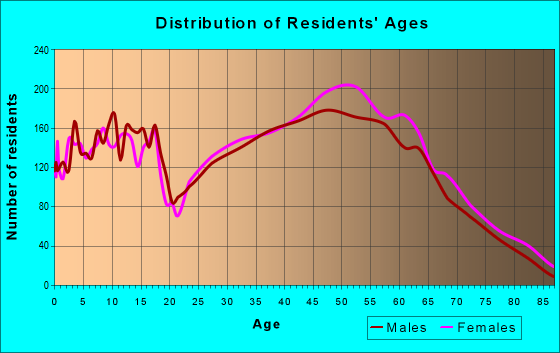 Age and Sex of Residents in zip code 37138