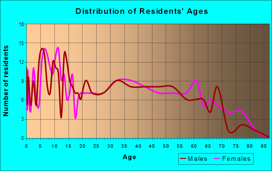 Age and Sex of Residents in zip code 37141