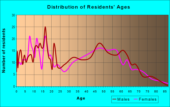 Age and Sex of Residents in zip code 37142