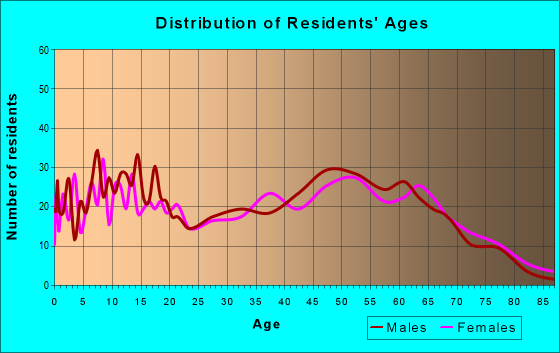 Age and Sex of Residents in zip code 37144