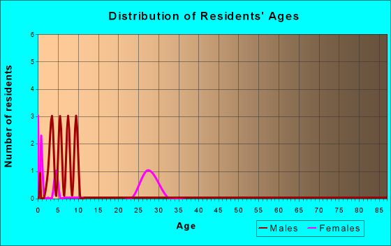 Age and Sex of Residents in zip code 37152