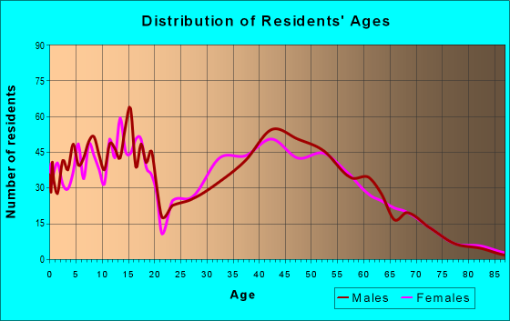 Age and Sex of Residents in zip code 37153