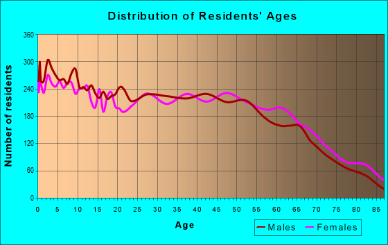 Age and Sex of Residents in zip code 37160