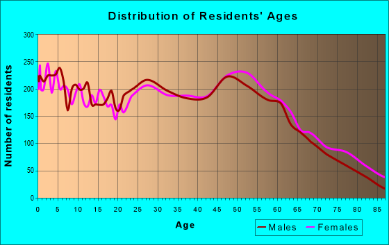Age and Sex of Residents in zip code 37172