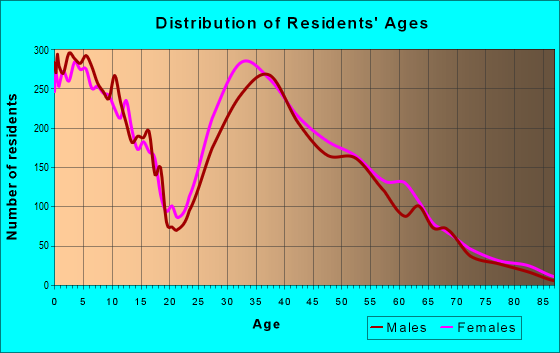 Age and Sex of Residents in zip code 37174