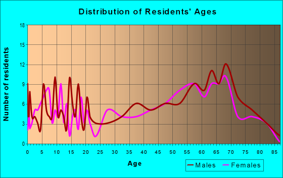 Age and Sex of Residents in zip code 37175