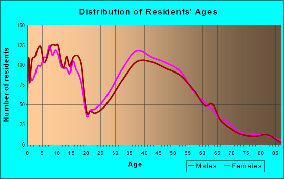Age and Sex of Residents in zip code 37179