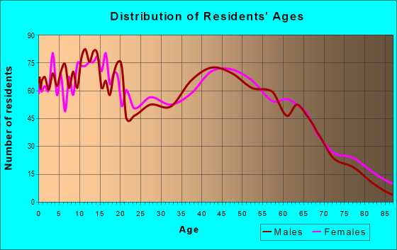 Age and Sex of Residents in zip code 37186
