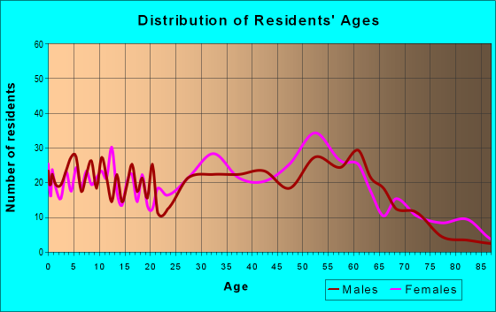 Age and Sex of Residents in zip code 37189