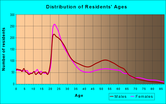 Age and Sex of Residents in zip code 37203