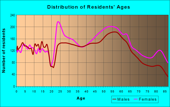 Age and Sex of Residents in zip code 37205