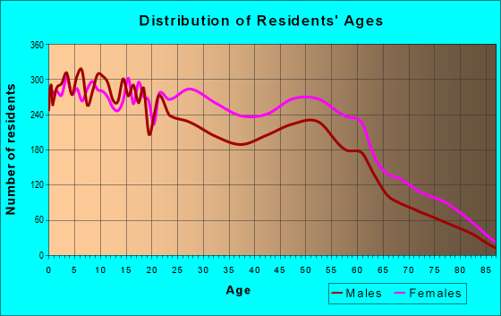 Age and Sex of Residents in zip code 37207