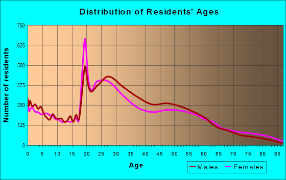 Age and Sex of Residents in zip code 37209