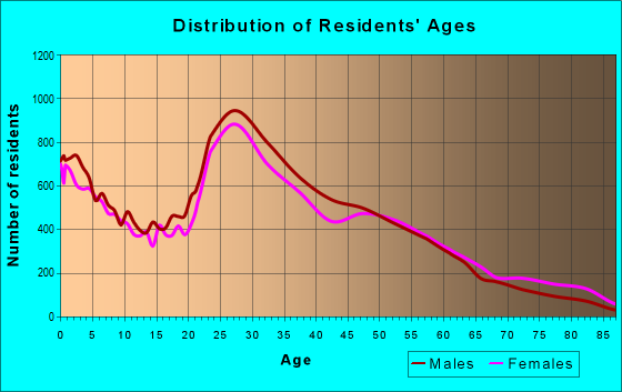 Age and Sex of Residents in zip code 37211