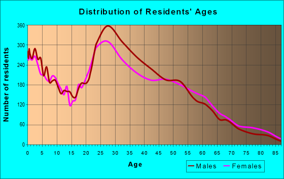 Age and Sex of Residents in zip code 37217